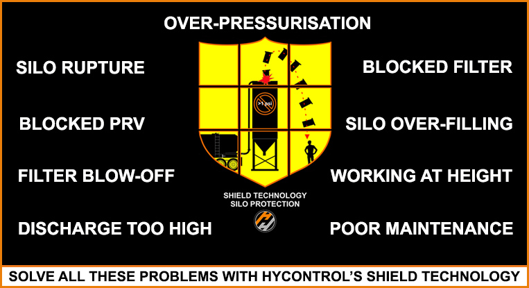 Hycontrol silo Protection Systems